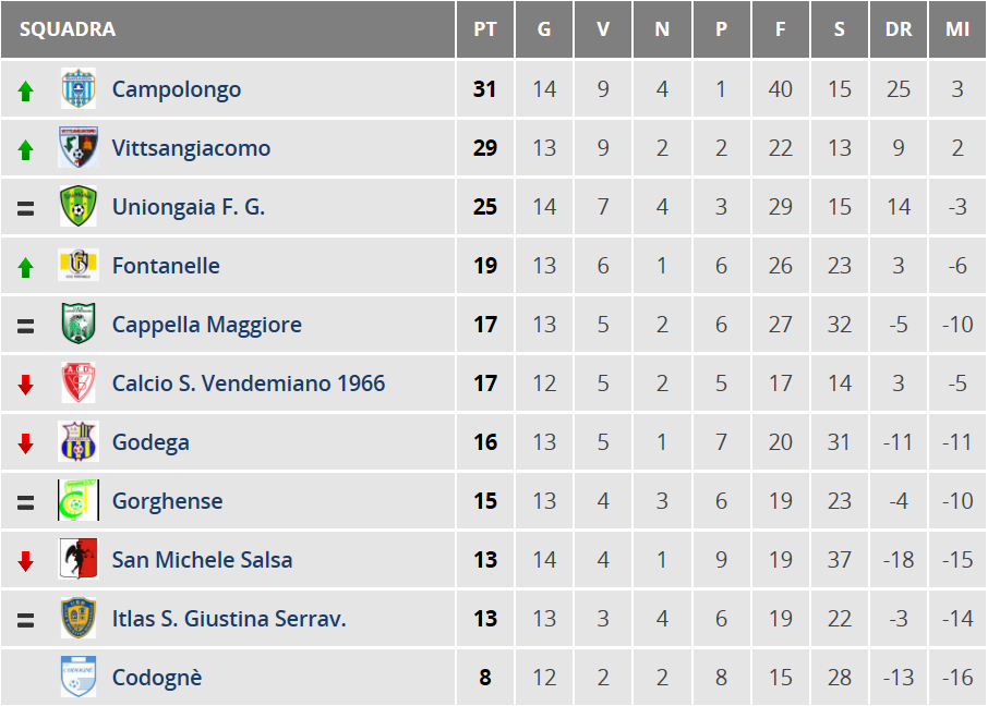 Juniores-classifica 15a giornata